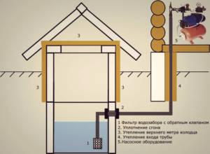 водоснабжение загородного дома из колодца